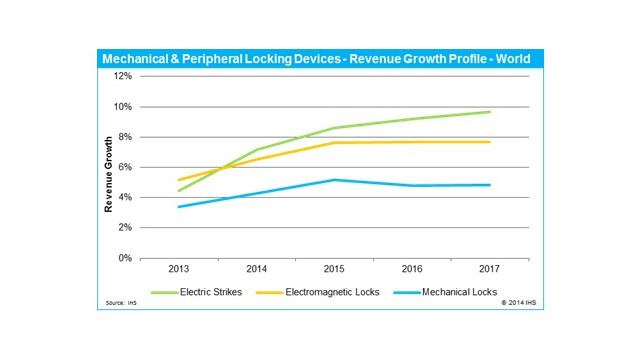 lock-revenue-growth-chart.jpg