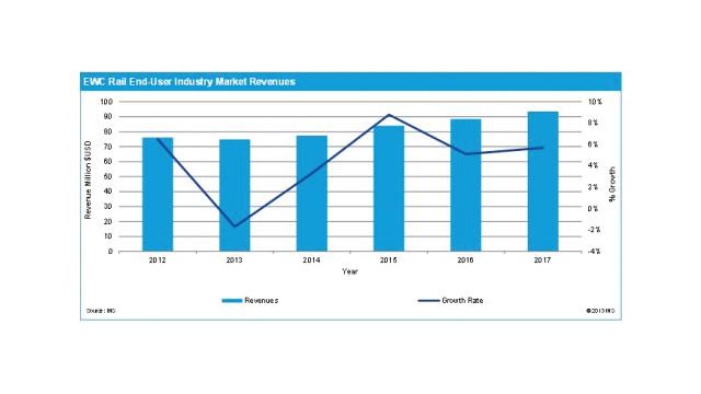 rail-security-market-chart-ihs_11288283.psd