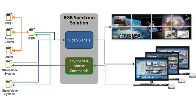 MultiPoint Control Room Management System
