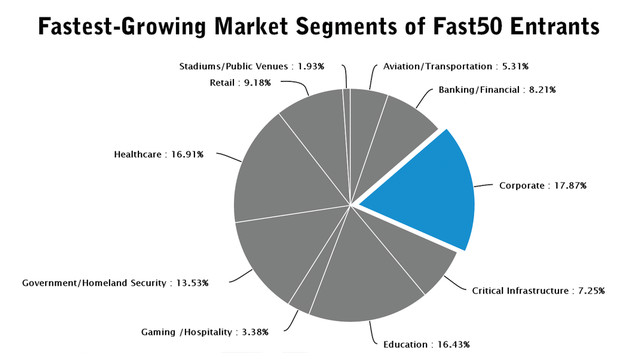 fastest-growing-markets-chart2_11319601.psd