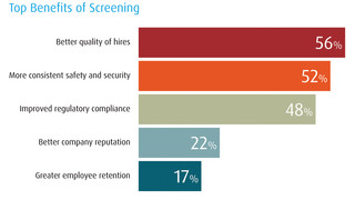 New background check survey reveals security issues in the screening process