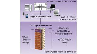 Pivot3's Virtual Security Console